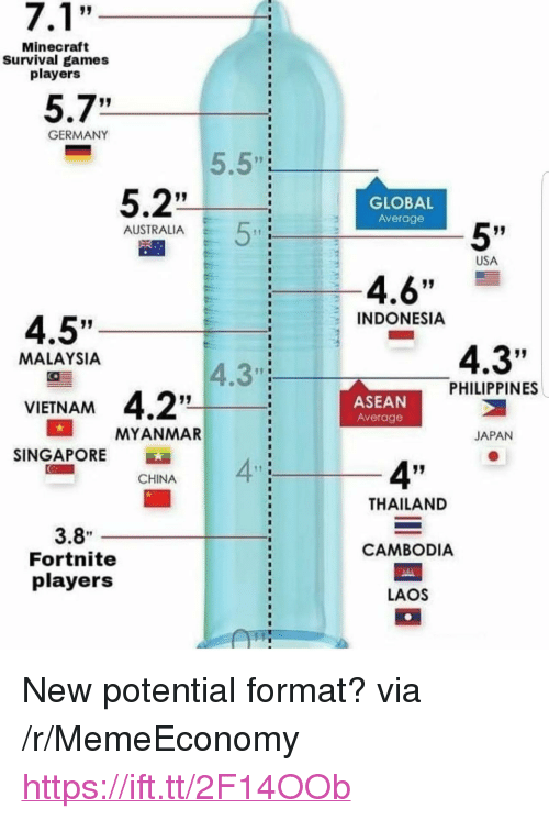 """Minecraft, China, and Australia: Minecraft  Survival games  players  5.7""""  GERMANY  5.5""""  17 I  5.2""""  GLOBAL  Average  5'  AUSTRALIA  USA  4.6""""  INDONESIA  4.5""""  4.3""""  MALAYSIA  4.3""""  PHILIPPINES  ASEAN  Average  VIETNAM  MYANMAR  JAPAN  SINGAPORE  4""""  4""""  CHINA  THAILAND  3.8  Fortnite  players  CAMBODIA  LAOS <p>New potential format? via /r/MemeEconomy <a href=""""https://ift.tt/2F14OOb"""">https://ift.tt/2F14OOb</a></p>"""