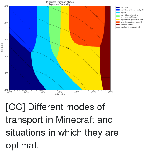 Minecraft Transport Modes Regions Of Optimality 10 5 Sprinting Sprinting On Beaconed Path Elytra Sprint Jump In Nether On Beaconed Ice Path Elytra Through Nether Path Blue Ice Boat Nether Path Remote Pearl These maps utilise a bug in minecraft 1.9 which makes boats slide across ice very fast. minecraft transport modes regions of