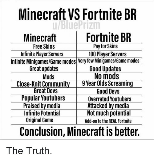 Minecraft VS Fortnite BR Fortnite BR Minecraft Free Skins Infinite