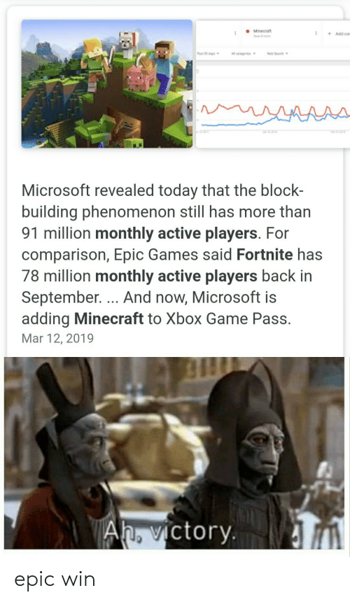 Microsoft, Minecraft, and Xbox: Minect  Se  +Add cor  Pa s  oSea  ll crwgors  AAAA-  Microsoft revealed today that the block-  building phenomenon still has more than  91 million monthly active players. For  comparison, Epic Games said Fortnite has  78 million monthly active players back in  September. ... And now, Microsoft is  adding Minecraft to Xbox Game Pass.  Mar 12, 2019  Ah. victory epic win