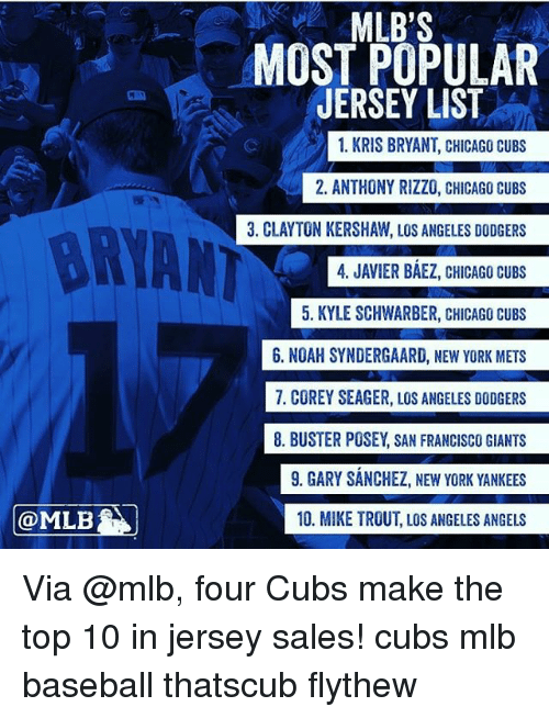 Baseball, Chicago, and Dodgers: MLB  MLB's  MOST POPULAR  JERSEY LIST  1. KRIS BRYANT, CHICAGO CUBS  2. ANTHONY RIZZO, CHICAGO CUBS  3. CLAYTON KERSHAW, LOS ANGELES DODGERS  4. JAVIER BAEZ, CHICAGO CUBS  5. KYLE SCHWARBER, CHICAGO CUBS  6. NOAH SYNDERGAARD, NEW YORK METS  7. COREY SEAGER, LOS ANGELES DODGERS  8. BUSTER POSEY SAN FRANCISCO GIANTS  9. GARY SANCHEZ, NEW YORK YANKEES  10. MIKE TROUT, LOS ANGELES ANGELS Via @mlb, four Cubs make the top 10 in jersey sales! cubs mlb baseball thatscub flythew