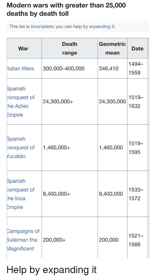 Modern Wars With Greater Than 25000 Deaths by Death Toll This List