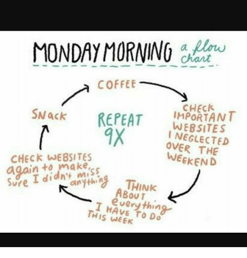 monday morning coffee mack repeat important websites i neglected weekend 22798073 ✅ 25 best memes about monday morning coffee monday morning