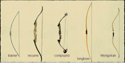 Mongoli an Trainer Recurve Compound Longbow | Trainer Meme