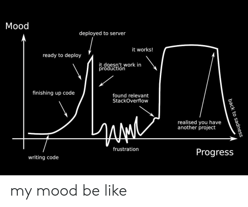 Be Like, Mood, and Work: Mood  deployed to server  it works!  ready to deploy  it doesn't work in  trdaee'i work  finishing up code  found relevant  StackOverflow  realised you have  another project  frustration  Progress  writing code my mood be like