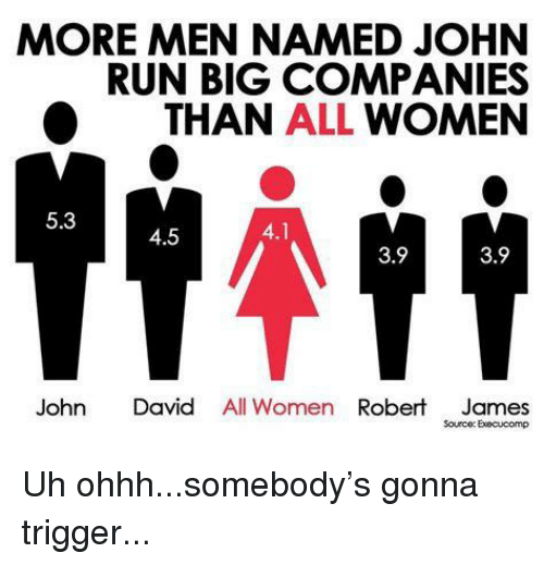 Run, Women, and Big: MORE MEN NAMED JOHN  RUN BIG COMPANIES  O THAN ALL WOMEN  5.3  TP  4.5  3.9  3.9  John David All Women Robert James  Sourco: Execucomp