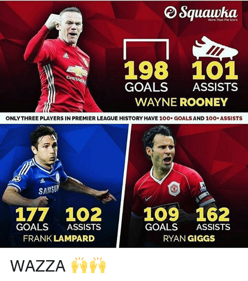 Anaconda, Goals, and Memes: More Than The xore  198 1O1  GOALS ASSISTS  WAYNE ROONEY  ONLYTHREE PLAYERS IN PREMIER LEAGUE HISTORY HAVE 100. GOALS AND 10O ASSISTS  SAMSUY  177 1O2 109 162  GOALS ASSISTS  GOALS ASSISTS  RYAN GIGGS  FRANK LAMPARD WAZZA 🙌🙌
