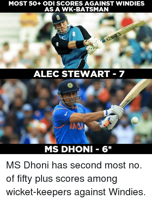 Memes, 🤖, and Dhoni: MOST 50+ ODI SCORES AGAINST WINDIES  AS A WK-BATSMAN  ALEC STEWART 7  MS DHONI 6* MS Dhoni has second most no. of fifty plus scores among wicket-keepers against Windies.