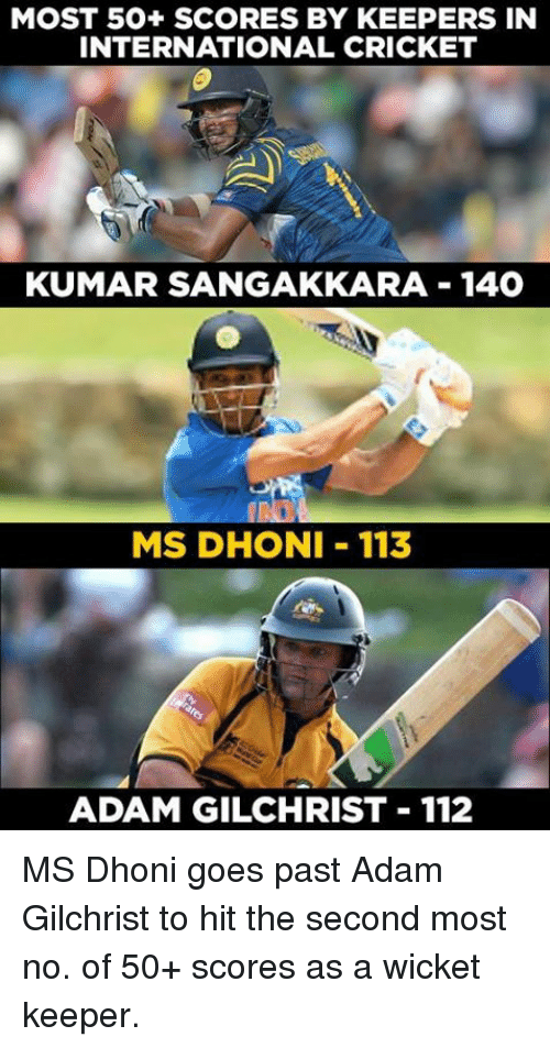 Memes, Cricket, and International: MOST 50+ SCORES BY KEEPERS IN  INTERNATIONAL CRICKET  KUMAR SANGAKKARA 140  MS DHONI 113  ADAM GILCHRIST 112 MS Dhoni goes past Adam Gilchrist to hit the second most no. of 50+ scores as a wicket keeper.