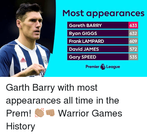 Memes, Premier League, and Games: Most appearances  Gareth BARRY  Ryan GIGGS  Frank LAMPARD  David JAMES  Gary SPEED  633  632  609  572  535  adhaa  Premier League Garth Barry with most appearances all time in the Prem! 👏🏽👊🏽 Warrior Games History