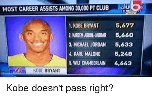 Club, Kobe Bryant, and Memes: MOST CAREER ASSISTSAMONG 30,000 PT CLUB  5,677  1, KOBE BRYANT  2, KAREEM ABDUL JABBAR  5,660  3, MICHAEL JORDAN  5,633  KARL MALONE 5,248  5 WILT CHAMBERLAIN  4,643  KOBE BRYANT Kobe doesn't pass right?