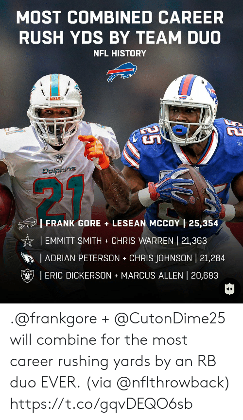 Adrian Peterson, Memes, and Nfl: MOST COMBINED CAREER  RUSH YDS BY TEAM DUO  NFL HISTORY  MIAMI  DalphinS  |FRANK GORE + LESEAN MCCOY | 25,354  | EMMITT SMITH CHRIS WARREN | 21,363  ADRIAN PETERSON CHRIS JOHNSON | 21,284  ! ERIC DICKERSON + MARCUS ALLEN 20,683 .@frankgore + @CutonDime25 will combine for the most career rushing yards by an RB duo EVER.  (via @nflthrowback) https://t.co/gqvDEQO6sb