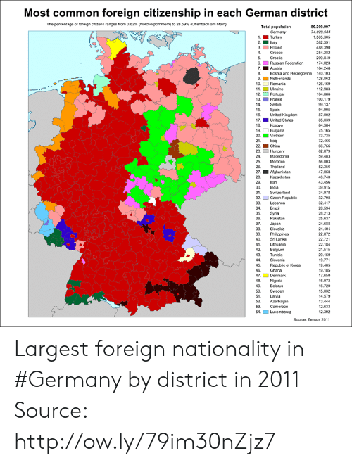 Belgium, Dank, and China: Most common foreign citizenship in each German district  The percentage of foreign otzens ranges from 0.62% (Nordvorpommern) to 28.59% (Offenbach am Main).  80.209.997  74.029.984  1.505.305  382.391  488.390  254.282  209.840  174.023  164.246  8 Bosnia and Herzegovina 140.103  128.862  126.169  12.983  104.886  100.179  99.137  94.905  87.002  85.039  84.384  75.165  73.735  2.468  66.756  62.879  59.483  56.003  52.358  47.058  46.740  43.458  39.915  34.978  32.798  32.417  28.594  28.213  25.637  24.688  24.404  22.872  22.721  22.184  21.515  20.150  19.771  19.485  19.185  17.650  16.973  16.720  15.032  4.579  13.444  12.633  12.392  Total population  Germany  1.Turkey  2. Itay  3. Poland  4. Greece  5. Croatia  6. Russian Federation  7. Austria  9Netherlands  10. Romania  11. Ukraine  12. Portugal  13. France  14 Serbia  15 Spain  16. United Kingdom  17. United States  18. Kosovo  9Bulgaria  20. Vietnam  2 Iraq  22. China  23. ם Hungary  24.  25. Morocco  2. Thailand  27. Afghanistan  28. Kazakhstan  29. ran  30. India  31  32. Czech Republic  33. Lebanon  34 Brazil  35. Syria  36. Pakistan  37. Japan  38. Slovakia  39 Philippines  40. Sri Lanka  41 Lithuania  2 Belgium  43 Tunisia  44 Slovenia  45. Republic of Korea  46. Ghana  7 Denmark  48. Nigeria  49. Belarus  50. Sweden  51 Latvia  52. Azerbaijan  53 Cameroon  Source: Zensus 2011 Largest foreign nationality in #Germany by district in 2011 Source: http://ow.ly/79im30nZjz7