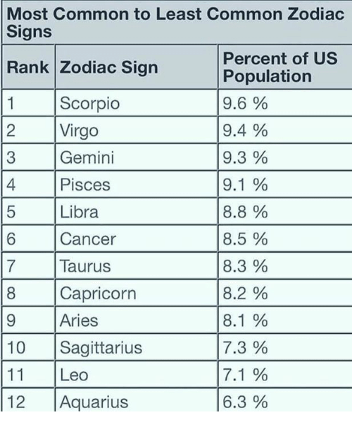 Most Common to Least Common Zodiac Signs Percent of US Population 96
