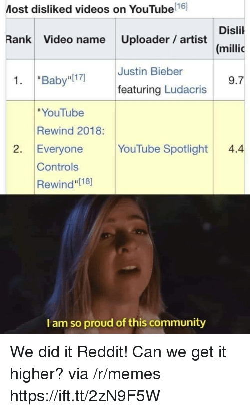 "Community, Justin Bieber, and Ludacris: Most disliked videos on YouTube 16]  Disli  (millic  Rank Video name Uploader artist  Justin Bieber  1. ""Baby I17)  9.7  featuring Ludacris  ""YouTube  Rewind 2018:  2. Everyone YouTube Spotlight4.4  Controls  Rewind"" [18]  I am so proud of this community We did it Reddit! Can we get it higher? via /r/memes https://ift.tt/2zN9F5W"