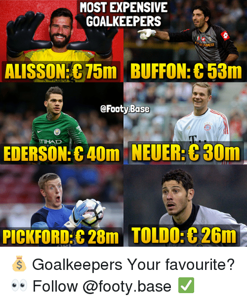 Memes, 🤖, and Buffon: MOST EXPENSIVE  GOALKEEPERS  ALISSON 75m BUFFON: C53m  @Footy Base  TIHAD  EDERSON:C40m NEUER:30m  PICKFORD:C 28m TOLD0:8 26m 💰 Goalkeepers Your favourite? 👀 Follow @footy.base ✅