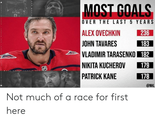 MOST GOALS OVECHKIN OVER THE LAST 5 YEARS ALEX OVECHKIN