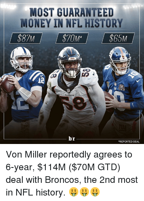 Money, Nfl, and Sports: MOST GUARANTEED  MONEY IN NFL HISTORY  $87M  90  br  REPORTED DEAL Von Miller reportedly agrees to 6-year, $114M ($70M GTD) deal with Broncos, the 2nd most in NFL history. 🤑🤑🤑