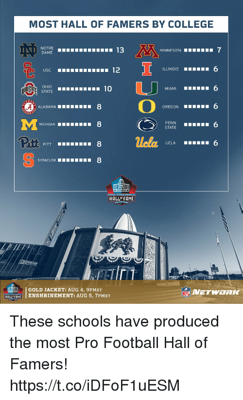 "College, Football, and Memes: MOST HALL OF FAMERS BY COLLEGE  NOTRE  DAME  13  ILLINOIS 6  MIAMI 6  OREGON 6  OHIO  STATE  z) ALABAMA""""""""  8  MICHIGAN  8  PENN  STATE6  Pitt  uela  SYRACUSEII8  HALLOF FAME  GOLD JACKET: AUG 4, 9PMET  NETWORK  HALLFAMEENSHRINEMENT: AUG 5, 7PMET These schools have produced the most Pro Football Hall of Famers! https://t.co/iDFoF1uESM"