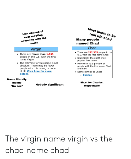 """Click, Life, and Sex: Most likely to be  real life chad  Low chance of  ever meeting  someone with the  name  Many people  named Chad  Chad  Virgin  There are 272,355 people in the