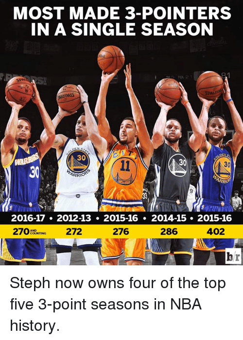 Nba, History, and Top Five: MOST MADE 3-POINTERS  IN A SINGLE SEASON  SPAN  30  ARRIO  2016-17 2012-13 2015-16 2014-15 2015-16  402  286  276  270  AND  272 Steph now owns four of the top five 3-point seasons in NBA history.