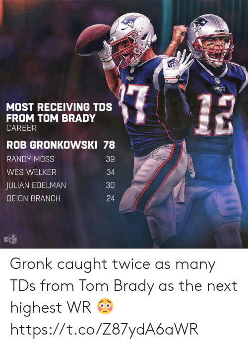 Memes, Nfl, and Tom Brady: MOST RECEIVING TDS  FROM TOM BRADY  CAREER  ROB GRONKOWSKI 78  RANDY MOSS  WES WELKER  JULIAN EDELMAN  DEION BRANCH  39  34  30  24  @叩  NFL Gronk caught twice as many TDs from Tom Brady as the next highest WR 😳 https://t.co/Z87ydA6aWR