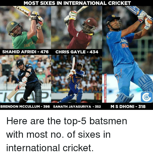 Memes, Cricket, and International: MOST SIXES IN INTERNATIONAL CRICKET  SHAHID AFRIDI 476  CHRIS GAYLE 434  BRENDON MCCULLUM 398 SANATH JAYASURIYA -352 MSDHONI 318 Here are the top-5 batsmen with most no. of sixes in international cricket.