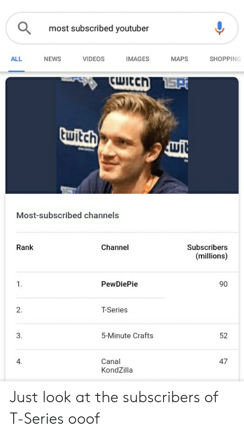 News, Shopping, and Twitch: most subscribed youtuber  ALL  NEWS  VIDEOS  IMAGES  MAPS  SHOPPING  twitch  וש  Most-subscribed channels  Rank  Channel  Subscribers  (millions)  1.  PewDiePie  90  2  T-Series  3  5-Minute Crafts  52  4  Canal  KondZilla  47 Just look at the subscribers of T-Series ooof