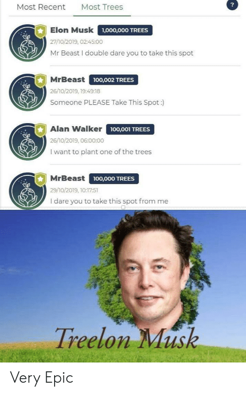 Trees, Elon Musk, and Epic: ?  Most Trees  Most Recent  Elon Musk  1,000,000 TREES  27/10/2019, 02:45:00  Mr Beast I double dare you to take this spot  MrBeast  ,O02 TREES  26/10/2019, 19:4918  Someone PLEASE Take This Spot :  Alan Walker 100,001 TREES  26/10/2019, 06:00:00  I want to plant one of the trees  MrBeast  100,000 TREES  29/10/2019, 10:17:51  I dare you to take this spot from me  Treelon Musk Very Epic