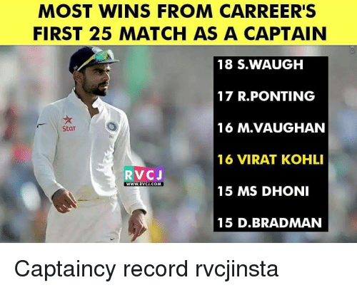 Memes, 🤖, and Dhoni: MOST WINS  FROM CARREERS  FIRST 25 MATCH AS A CAPTAIN  18 S. WAUGH  17 R.PONTING  16 M VAUGHAN  Star  16 VIRAT KOHLI  RVC J  WWW. RVCJ.COM  15 MS DHONI  15 D.BRADMAN Captaincy record rvcjinsta