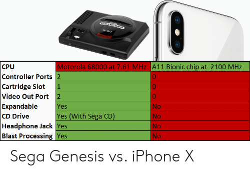 Iphone, Drive, and Genesis: Motorola 68000 at 7.61 MHz A11 Bionic chip at 2100 MHz  CPU  Controller Ports 2  Cartridge Slot1  Video Out Port 2  Expandable  CD Drive  Headphone Jack Yes  Blast Processing Yes  0  0  0  No  No  No  No  Yes  Yes (With Sega CD) Sega Genesis vs. iPhone X