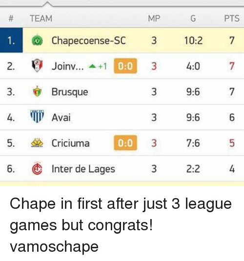 Memes, Games, and 10 2: MP  TEAM  1. chapecoense-sc  3 10:2  2. Joinv... +1  0  4:0  3. Brusque  9:6  4. MI Avai  9:6  Criciuma  7:6  0:0  6. Inter de Lages  3 2:2  PTS Chape in first after just 3 league games but congrats! vamoschape