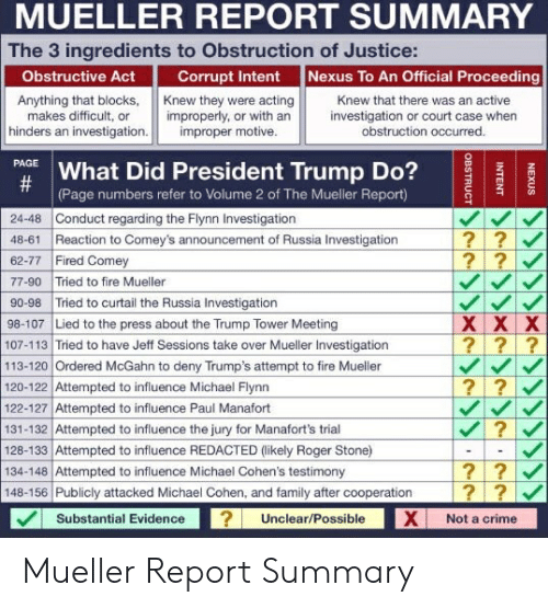 Crime, Family, and Fire: MUELLER REPORT SUMMARY  The 3 ingredients to Obstruction of Justice:  Nexus To An Official Proceeding  Obstructive Act  Corrupt Intent  Knew they were acting  improperly, or with an  improper motive.  Knew that there was an active  Anything that blocks,  makes difficult, or  hinders an investigation.  investigation or court case when  obstruction occurred.  PAGE  What Did President Trump Do?  #  (Page numbers refer to Volume 2 of The Mueller Report)  24-48 Conduct regarding the Flynn Investigation  48-61 Reaction to Comey's announcement of Russia Investigation  62-77 Fired Comey  77-90 Tried to fire Mueller  90-98 Tried to curtail the Russia Investigation  98-107 Lied to the press about the Trump Tower Meeting  107-113 Tried to have Jeff Sessions take over Mueller Investigation  113-120 Ordered McGahn to deny Trump's attempt to fire Mueller  120-122 Attempted to influence Michael Flynn  122-127 Attempted to influence Paul Manafort  131-132 Attempted to influence the jury for Manafort's trial  128-133 Attempted to influence REDACTED (likely Roger Stone)  134-148 Attempted to influence Michael Cohen's testimony  148-156 Publicly attacked Michael Cohen, and family after cooperation  ??  ??  X X X  ???  ??V  ??V  ??  Substantial Evidence  Unclear/Possible  Not a crime  NEXUS  INTENT  OBSTRUCT Mueller Report Summary