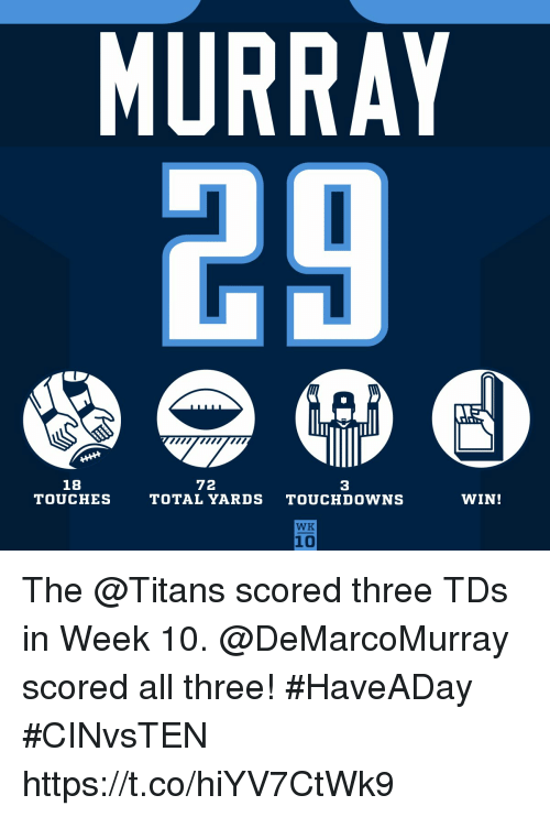 Memes, 🤖, and Titans: MURRAY  72  18  TOUCHES  3  TOTAL YARDS TOUCHDOWNS  WIN!  WK  10 The @Titans scored three TDs in Week 10.  @DeMarcoMurray scored all three! #HaveADay #CINvsTEN https://t.co/hiYV7CtWk9