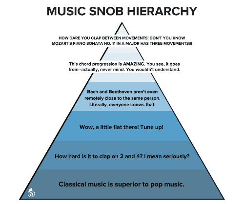 Music, Pop, and Wow: MUSIC SNOB HIERARCHY  HOW DARE YOU CLAP BETWEEN MOVEMENTS! DON'T YOU KNOW  MOZART'S PIANO SONATA NO. 11 IN A MAJOR HAS THREE MOVEMENTS!  This chord progression is AMAZING. You see, it goes  from--actually, never mind. You wouldn't understand.  Bach and Beethoven aren't even  remotely close to the same person.  Literally, everyone knows that.  Wow, a little flat there! Tune up!  How hard is it to clap on 2 and 4? I mean seriously?  Classical music is superior to pop music.
