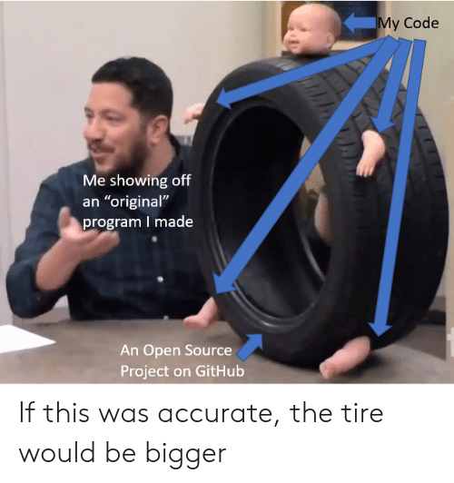 """Github, Open Source, and Code: My Code  Me showing off  an """"original""""  program I made  An Open Source  Project on GitHub If this was accurate, the tire would be bigger"""