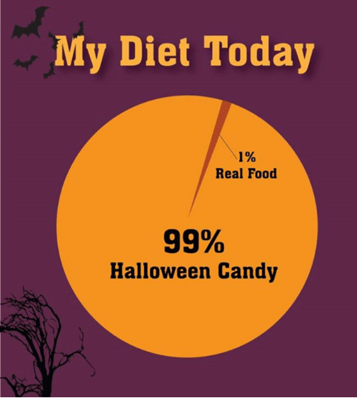 Candy, Food, and Halloween: My Diet Today  1%  Real Food  0  99%  Halloween Candy