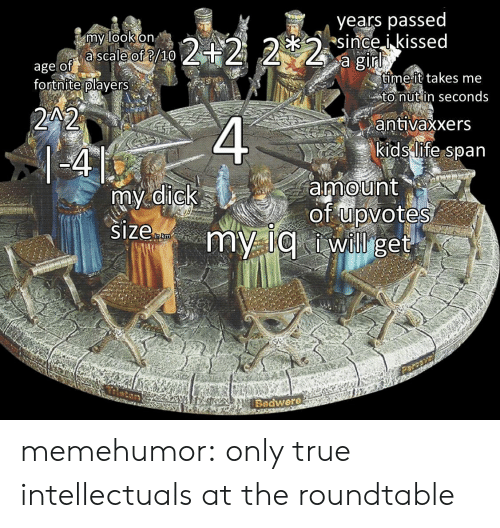 True, Tumblr, and Blog: my look on  a scale of /10  years passed  since ikissedd  age of  ame it takes me  to nutin seconds  antivaxxers  kids-lifespan  fortnite plavers  amount  Badwere memehumor:  only true intellectuals at the roundtable