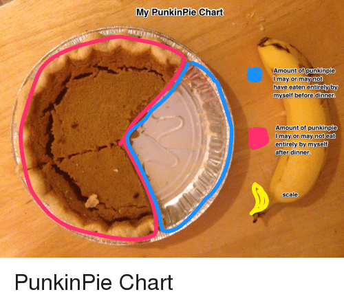 My Punkin Pie Chart Amount Of Punkinpie May Or May Not Have Eaten