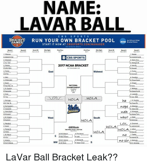 Memes, Ncaa, and 🤖: NAME:  LAVAR BALL  C B S S P O R T S  RUN YOUR OWN BRACKET POOL  BRACKET  An official NCAA  NCAA Bracket Game  GAMES  START IT NOW AT  CBS SPORTS COM/MANAGER  Round 1  Round 2  Elite Eight  Elite Eight  Round 2  Round  Marth 2 24  CBS SPORTS  2017 NCAA BRACKET  A Times Eastern US  East  Midwest  NATIONAL  CHAMPIONSHIP  APRIL 2  Troy  uCLA  ha  nope  BRUINE  nah  2 Middle Tenn  who?  South  West  LOL  ACBSSPO  THE FIRST FOUR DAYTON  uc, UA  no sir  Kursas St  MW LaVar Ball Bracket Leak??