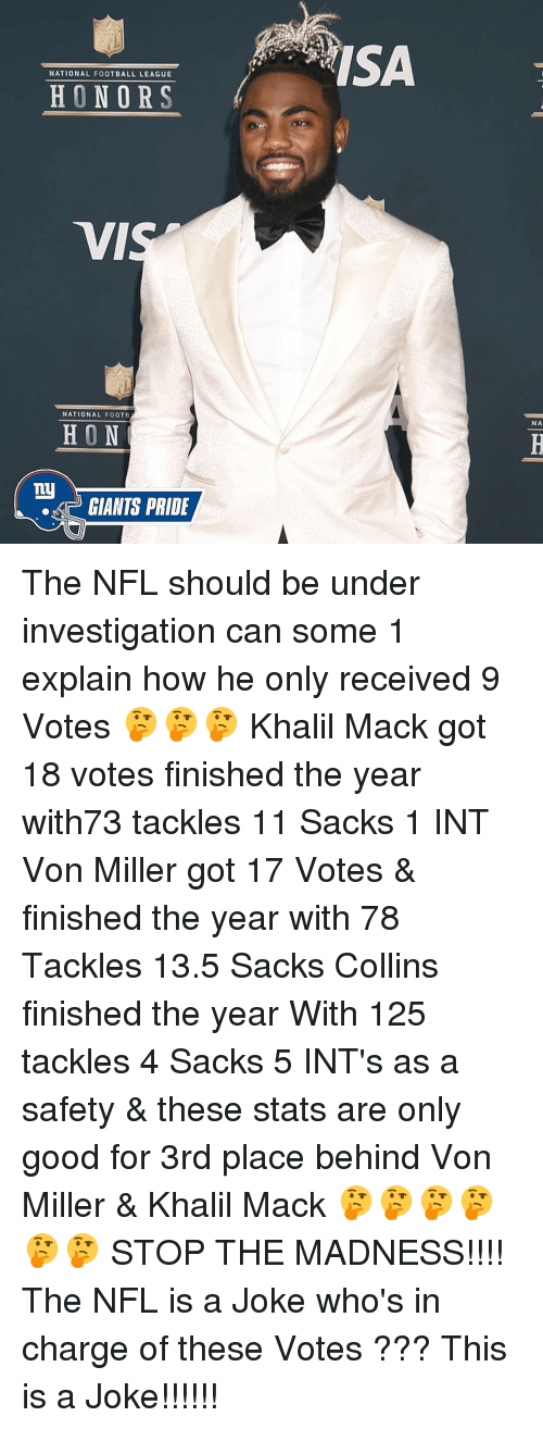 Memes, Von Miller, and Ny Giants: NATIONAL FOOTBALL LEAGUE  HONORS  VI  NATIONAL FOOTB  HON  ny  GIANTS PRIDE  ISA  NA The NFL should be under investigation can some 1 explain how he only received 9 Votes 🤔🤔🤔 Khalil Mack got 18 votes finished the year with73 tackles 11 Sacks 1 INT Von Miller got 17 Votes & finished the year with 78 Tackles 13.5 Sacks Collins finished the year With 125 tackles 4 Sacks 5 INT's as a safety & these stats are only good for 3rd place behind Von Miller & Khalil Mack 🤔🤔🤔🤔🤔🤔 STOP THE MADNESS!!!! The NFL is a Joke who's in charge of these Votes ??? This is a Joke!!!!!!
