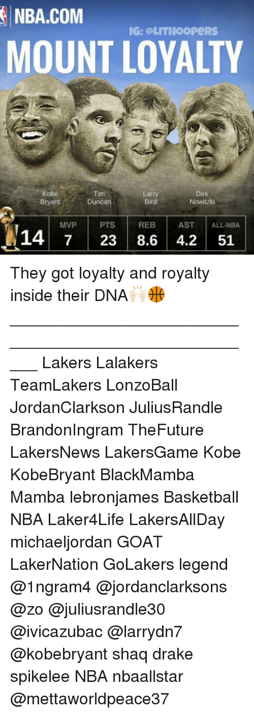 Basketball, Dirk Nowitzki, and Drake: NBA.COMIG: eLTIOoPeRS  MOUNT LOYALTY  Kobe  Bryant  Tim  Duncan  Larry  Bird  Dirk  Nowitzki  ALL NBA  MVP PTS REB AST  14 723 8.6 4.2 51 They got loyalty and royalty inside their DNA🙌🏻🏀 _____________________________________________________ Lakers Lalakers TeamLakers LonzoBall JordanClarkson JuliusRandle BrandonIngram TheFuture LakersNews LakersGame Kobe KobeBryant BlackMamba Mamba lebronjames Basketball NBA Laker4Life LakersAllDay michaeljordan GOAT LakerNation GoLakers legend @1ngram4 @jordanclarksons @zo @juliusrandle30 @ivicazubac @larrydn7 @kobebryant shaq drake spikelee NBA nbaallstar @mettaworldpeace37