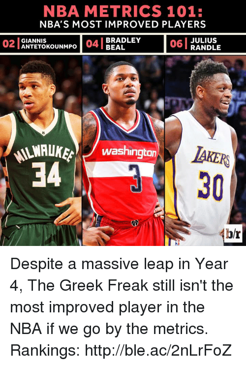 Los Angeles Lakers, Nba, and Http: NBA METRICS 101:  NBA'S MOST IMPROVED PLAYERS  06 JULIUS  BRADLEY  02 GIANNIS  04 BEAL  UNMPO  RANDLE  NAAWAUKE Washington  LAKERS  34  br Despite a massive leap in Year 4, The Greek Freak still isn't the most improved player in the NBA if we go by the metrics.  Rankings: http://ble.ac/2nLrFoZ