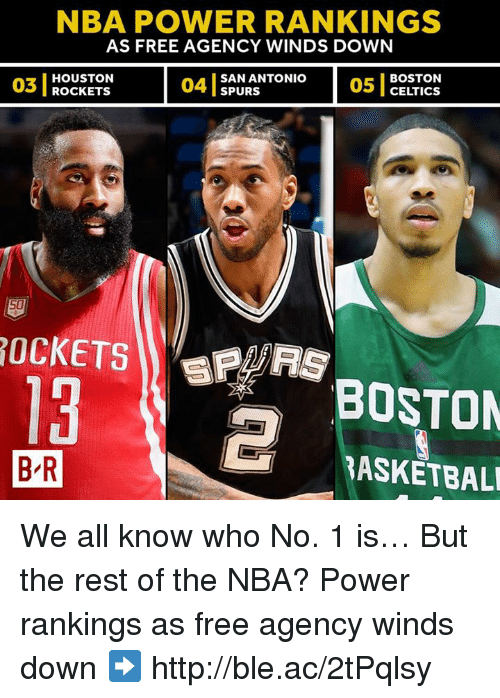 Boston Celtics, Houston Rockets, and Nba: NBA POWER RANKINGS  AS FREE AGENCY WINDS DOWN  03  03 I ROCKETS  HOUSTON  ROcKETS  04 1  SAN ANTONIO  SPURS  05 1  BOSTON  CELTICS  13  BOSTON  B R  BASKETBAL We all know who No. 1 is… But the rest of the NBA?  Power rankings as free agency winds down ➡️ http://ble.ac/2tPqlsy
