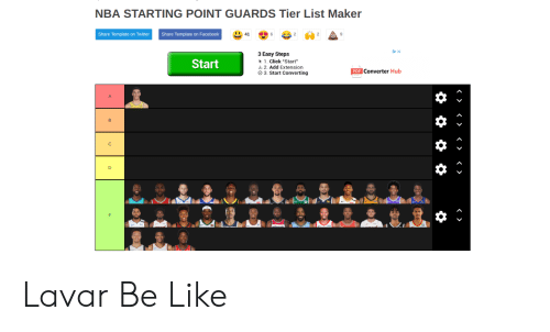NBA STARTING POINT GUARDS Tier List Maker Share Template on