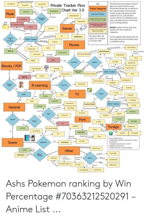 Need an Alternative? Кey This Flowchart Was Made in Order to