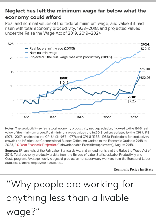 """Budget, Excel, and Minimum Wage: Neglect has left the minimum wage far below what the  economy could afford  Real and nominal values of the federal minimum wage, and value if it had  risen with total economy productivity, 1938-2018, and projected values  under the Raise the Wage Act of 2019, 2019-2024  $25  2024:  -Real federal min. wage (2018$)  $22.19  -Nominal min. wage  -Projected if the min. wage rose with productivity (2018$)  20  $15.00  15  I 1$12.98  1968  $10.15  10  2018  5  $7.25  0  1940  1960  1980  2000  2020  Notes: The productivity series is total economy productivity net depreciation, indexed to the 1968 real  value of the minimum wage. Real minimum wage values are in 2018 dollars deflated by the CPI-U-RS  (1978-2017), chained to the CPI-U-X1 (1967-1977) and CPI-U (1938-1966). Projections for productivity  growth and inflation use Congressional Budget Office, An Update to the Economic Outlook: 2018 to  2028, """"10-Year Economic Projections"""" (downloadable Excel file supplement), August 2018  Sources: EPI analysis of the Fair Labor Standards Act and amendments and the Raise the Wage Act of  2019. Total economy productivity data from the Bureau of Labor Statistics Labor Productivity and  Costs program. Average hourly wages of production nonsupervisory workers from the Bureau of Labor  Statistics Current Employment Statistics  Economic Policy Institute """"Why people are working for anything less than a livable wage?"""""""