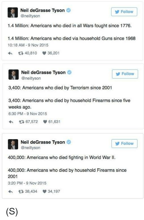 Guns, Neil deGrasse Tyson, and World: Neil deGrasse Tyson  @neiltyson  Follow  1.4 Million: Americans who died in all Wars fought since 1776.  1.4 Million: Americans who died via household Guns since 1968  10:18 AM 9 Nov 2015  40,810  36,201  Neil deGrasse Tyson  @neiltyson  Follow  3,400: Americans who died by Terrorism since 2001  3,400: Americans who died by household Firearms since five  weeks ago  6:30 PM-9 Nov 2015  わ 다 67,572 61,631  Neil deGrasse Tyson  @neiltyson  Follow  400,000: Americans who died fighting in World War II.  400,000: Americans who died by household Firearms since  2001  3:20 PM-9 Nov 2015  わ다 38,434 34,197 (S)