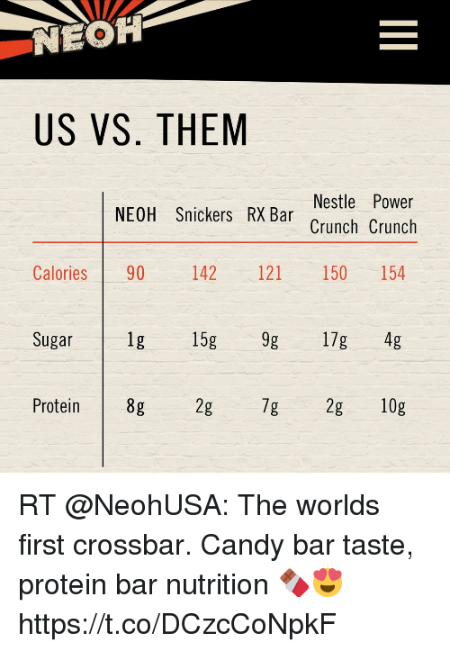 Candy, Protein, and Power: NEOH  US VS. THEM  Nestle Power  Crunch Crunch  NEOH Snickers RX Bar  Calories 90 142 121 150 154  Sugar  1g 15g 9g 17g 4g  Protein  8g  2g RT @NeohUSA: The worlds first crossbar. Candy bar taste, protein bar nutrition 🍫😍 https://t.co/DCzcCoNpkF