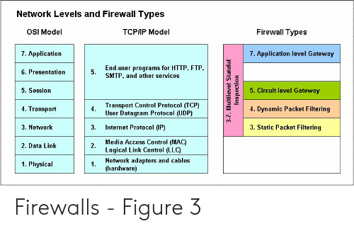 Network Levels and Firewall Types Firewall Types OSI Model